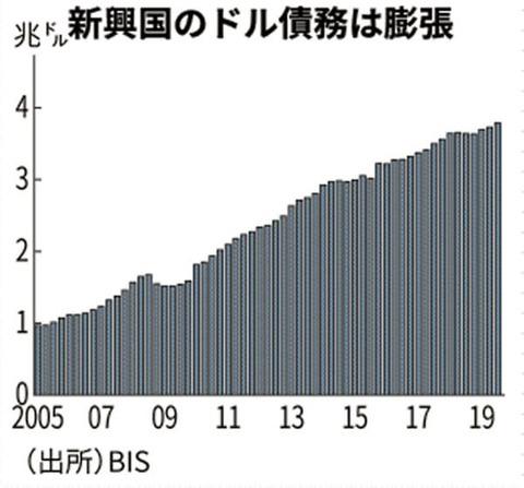 3.30(ドル高②)