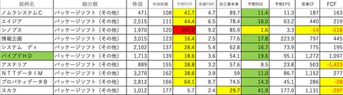 情報・通信業26