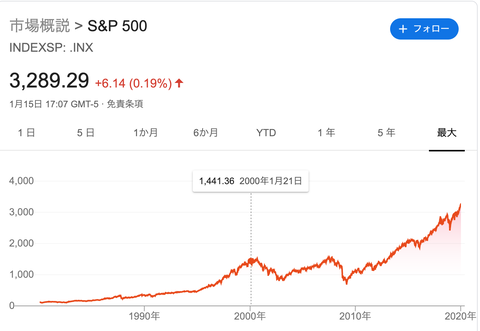 S&P500(20年)