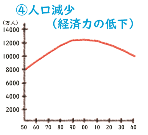人口減少(第6回)
