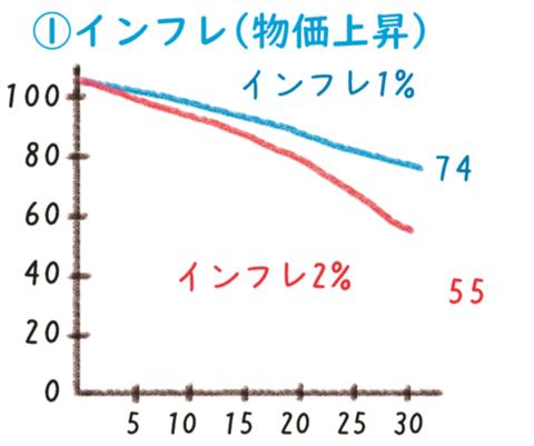 インフレ(第3回)