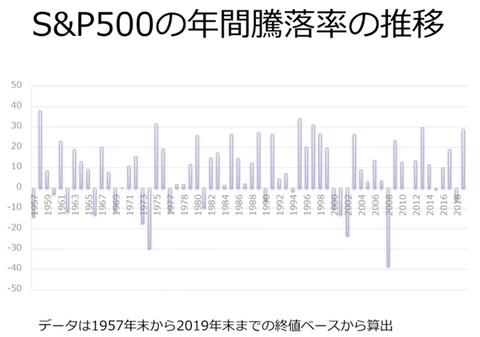 S&P500年間騰落率