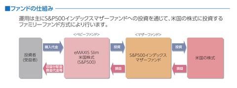 S&P500仕組み