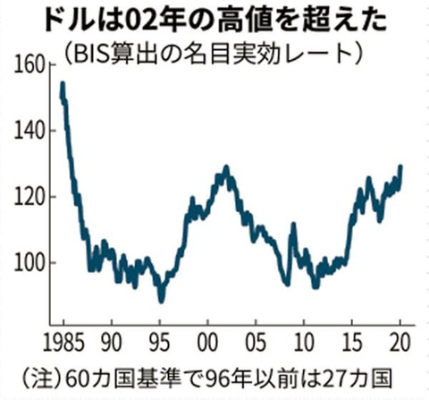 3.30(ドル高)