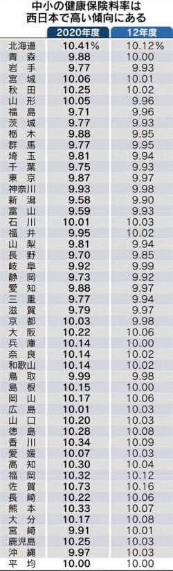 3.15(保険料②)