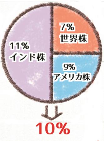 世界株(第16回)