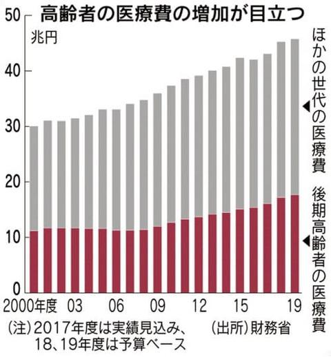 高齢者の医療費(12.5)②