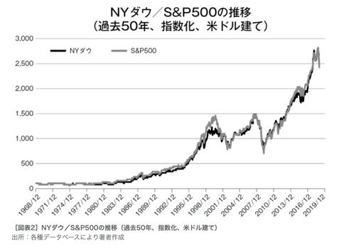 ダウ&S&P500
