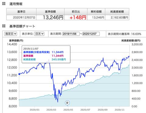 S&P500投資信託