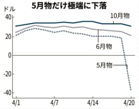 5.19(原油②)