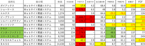 情報・通信業49