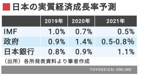 3.5(経済成長率)