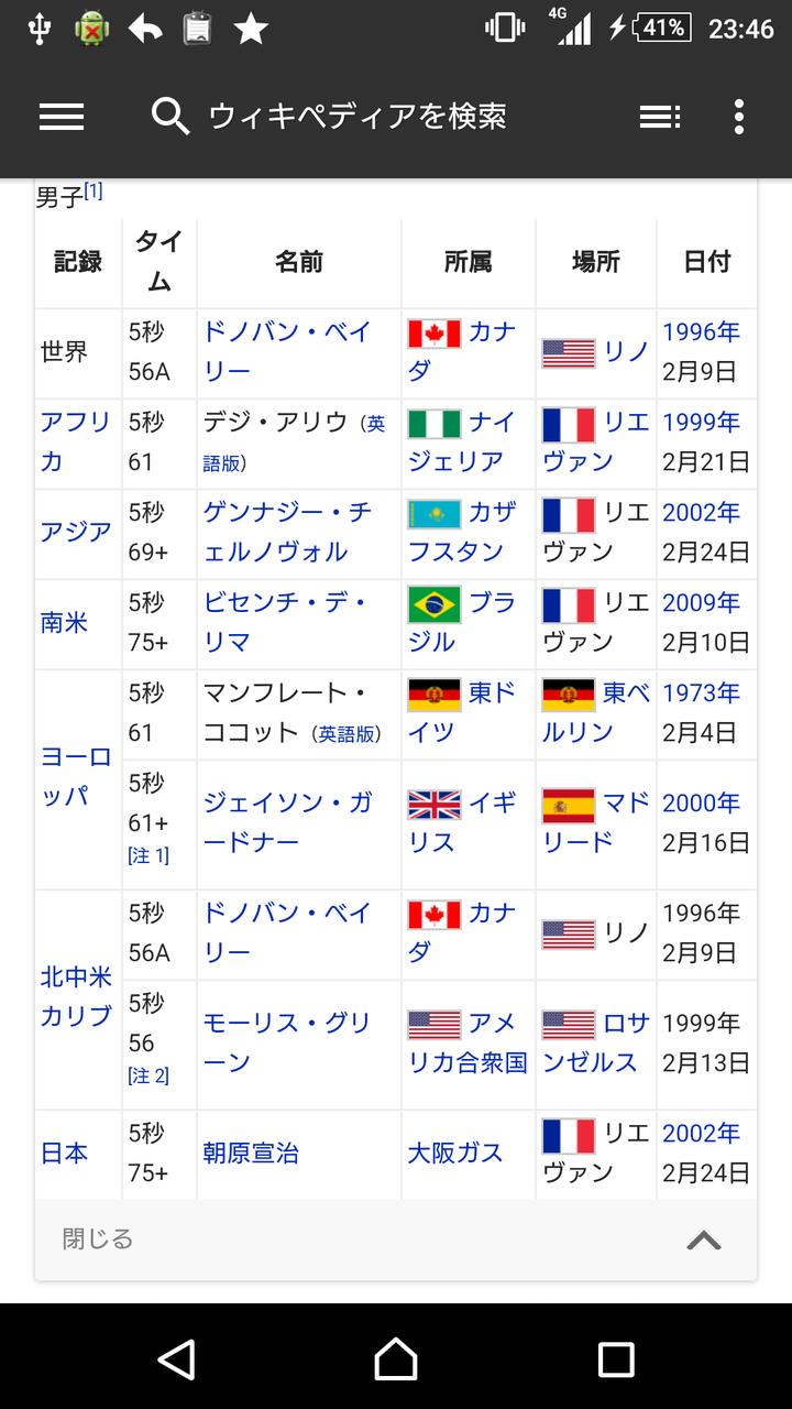 記録 50 メートル 走 世界