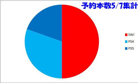 予約本数グラフ0507