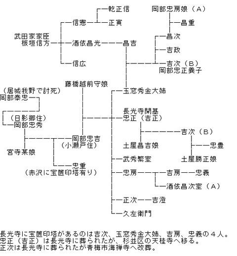 岡部氏系図