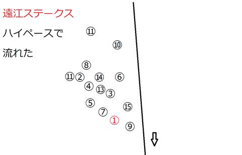2021遠江ステークス