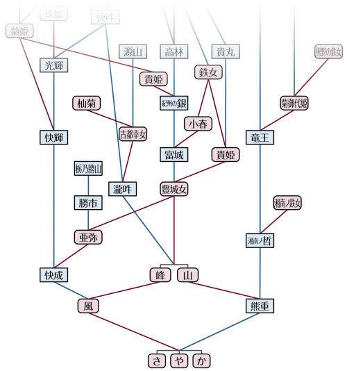 熊重×風系統図