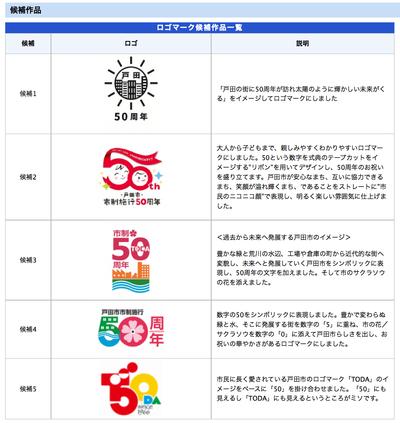 みんなで決めよう 市制施行50周年キャッチコピー・ロゴマーク : 戸田市 ...