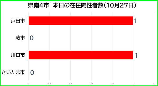 埼玉県新型コロナ:新たな陽性数 10月27日(水)、戸田市1例・蕨市0例・川口市1例・さいたま市0例。埼玉県は7例発表。