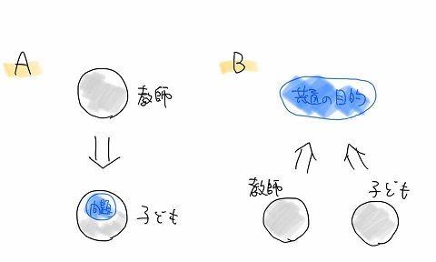 渡辺さん 図AB