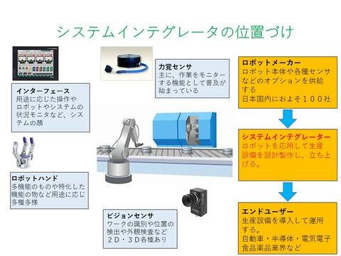 産業用ロボット2半完結製品
