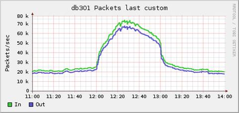 network_pkt