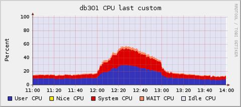 cpu_usage