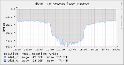 disk_io