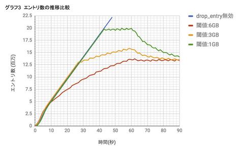 dsas_lvs_graph3