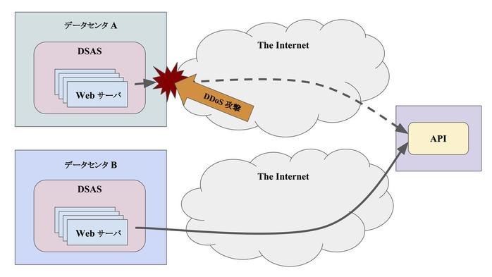 外部ネットワーク障害 その1