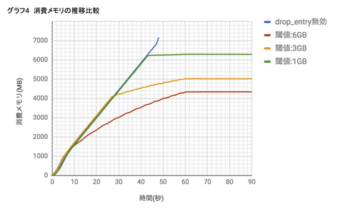 dsas_lvs_graph4