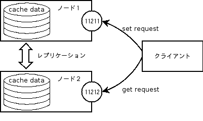 ememcached1.png