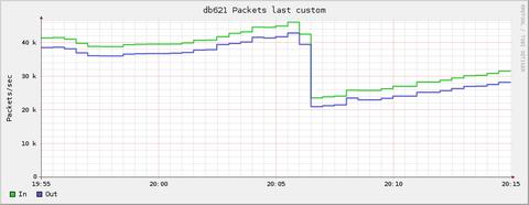 db_network