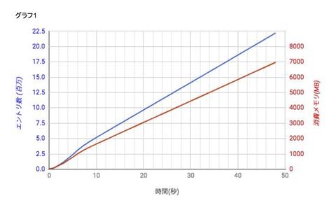 dsas_lvs_graph1