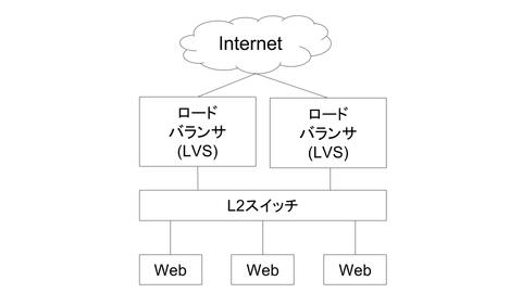 dsas_lvs_network