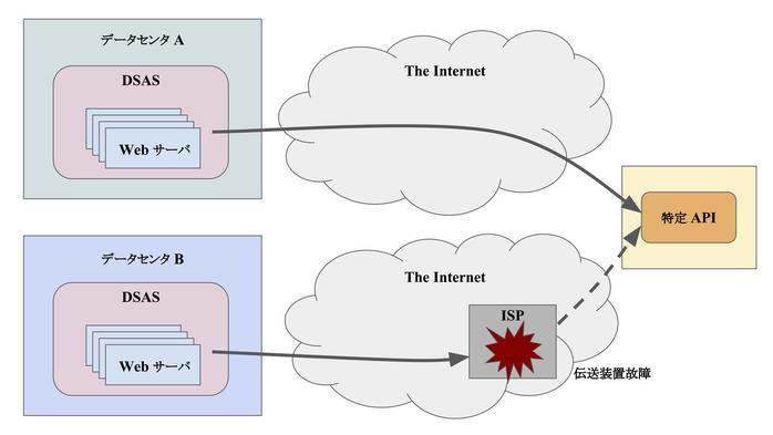 外部ネットワーク障害 その2