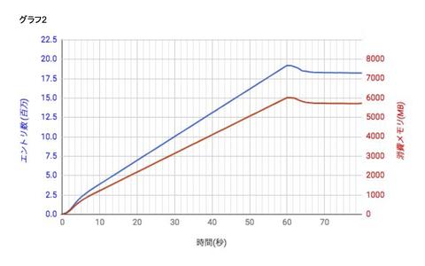 dsas_lvs_graph2