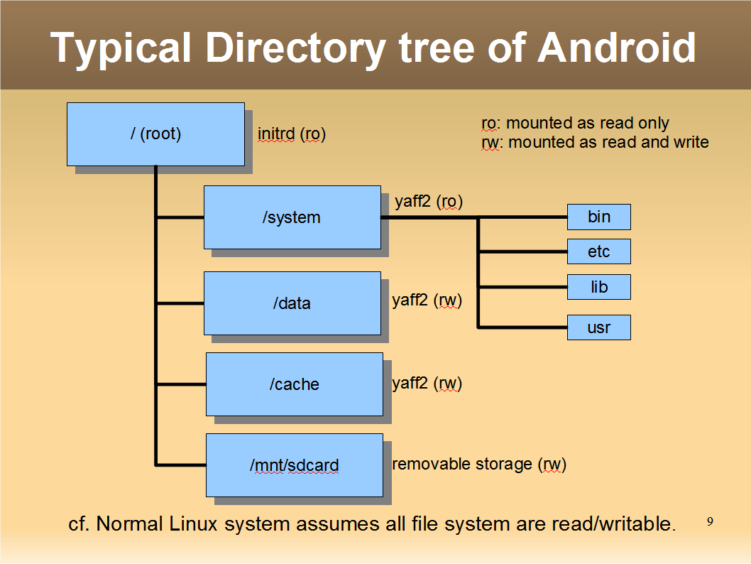 android_directry_tree_0