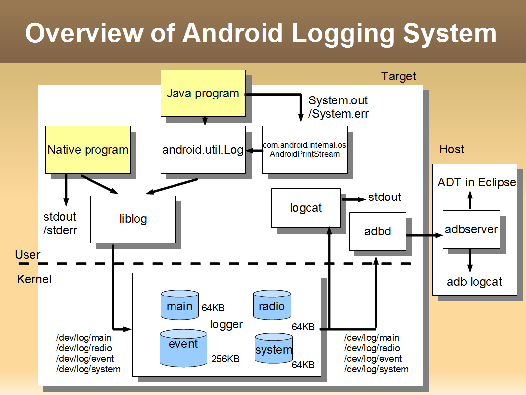 android_log_20100828