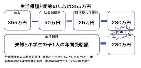 生活保護と同等の年収は355万円