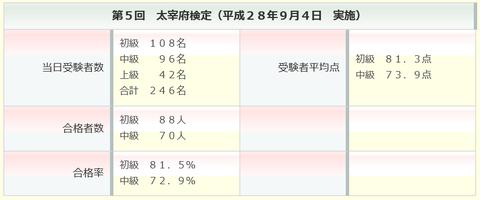 太宰府検定データ