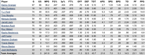 08-09 pacers stats
