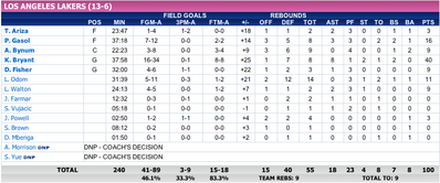 NBA FinalL Game1 LAL stats