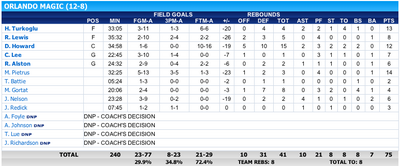 NBA Final Game1 ORL stats