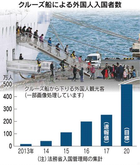 クルーズ船で入国後、171人失踪 ビザなし制度悪用