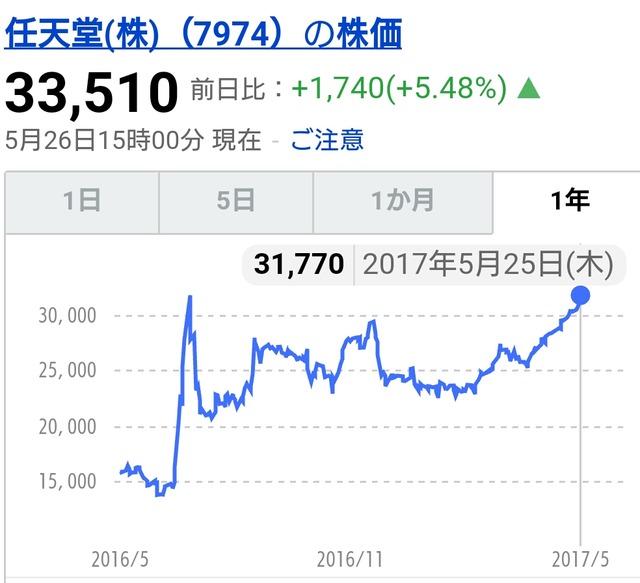 任天堂の株価、とんでもないことになる