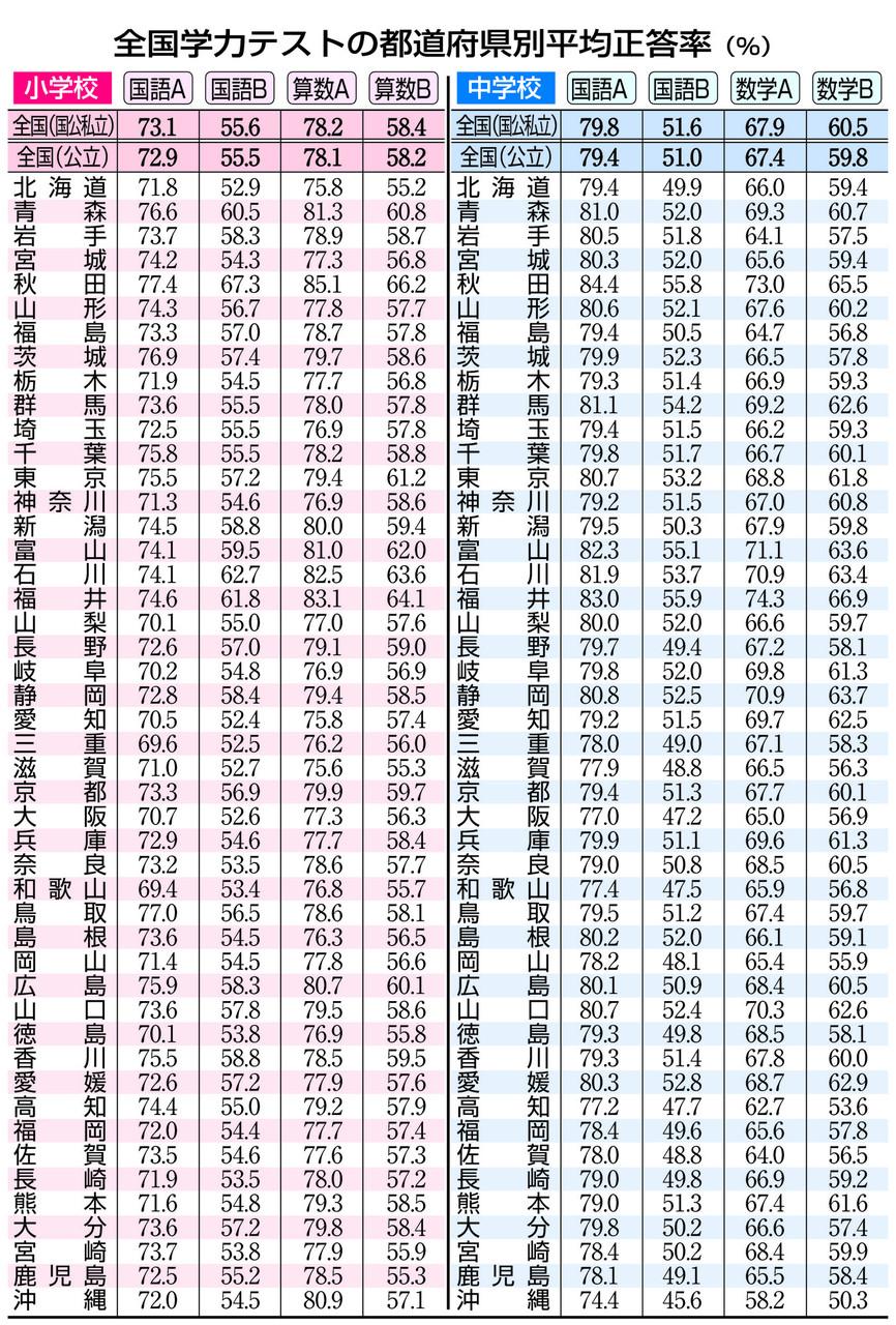 2014年度全国学力テスト結果 ...