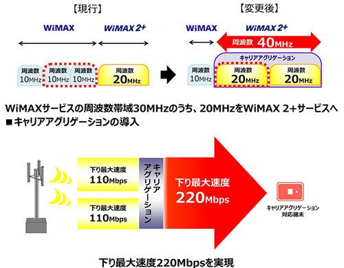 【激怒】 突然WiMAXが遅くなって怒るネットユーザー続出! 「不便」「イライラする」