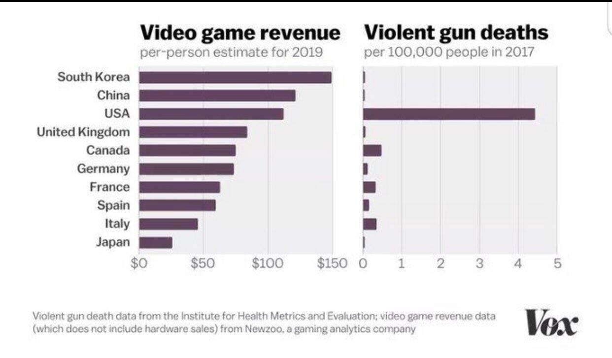 全米ライフル協会 「ビデオゲームが銃犯罪の原因!」 アメリカ「じゃあ調べてみるわ」 ⇒結果