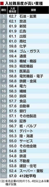 「入社するのが難しい有名企業」トップ200社の画像